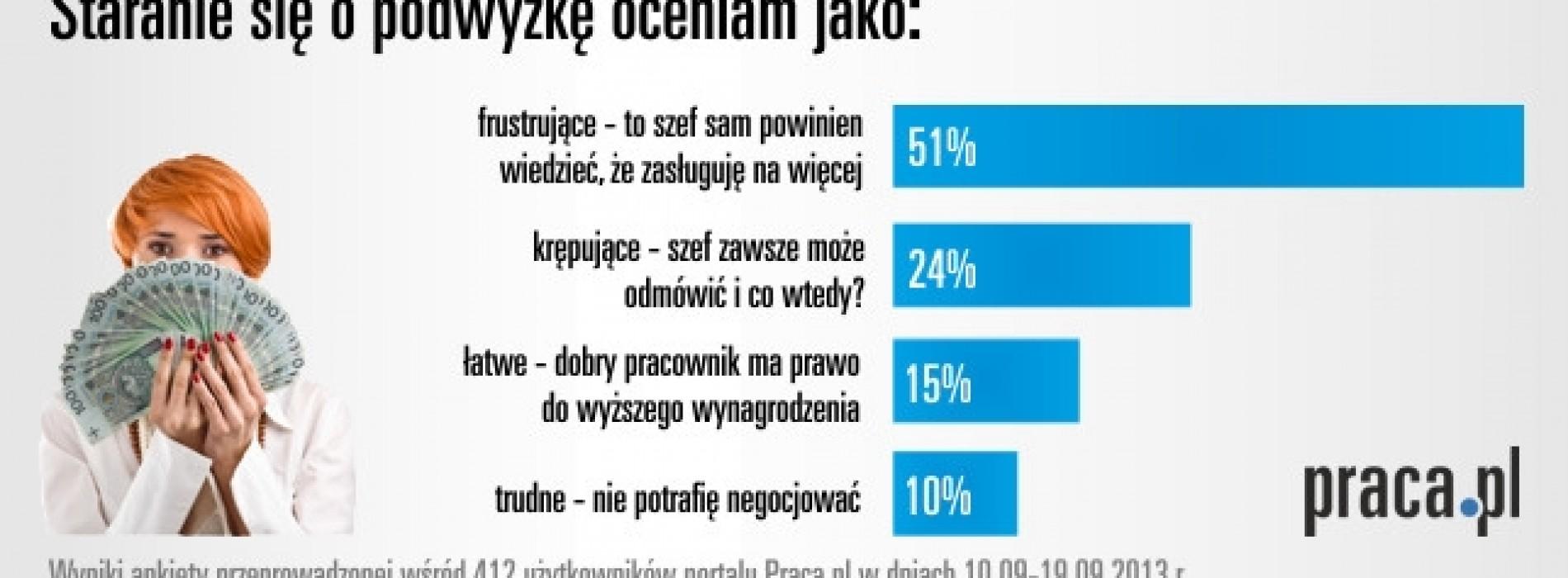 Negocjowanie wynagrodzenia – problem dla 85% Polaków