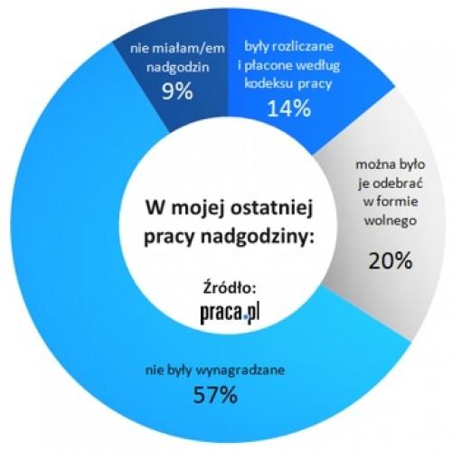 Charytatywne nadgodziny u 57% Polaków
