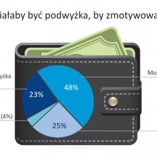 Jaka podwyżka satysfakcjonuje polskiego pracownika?