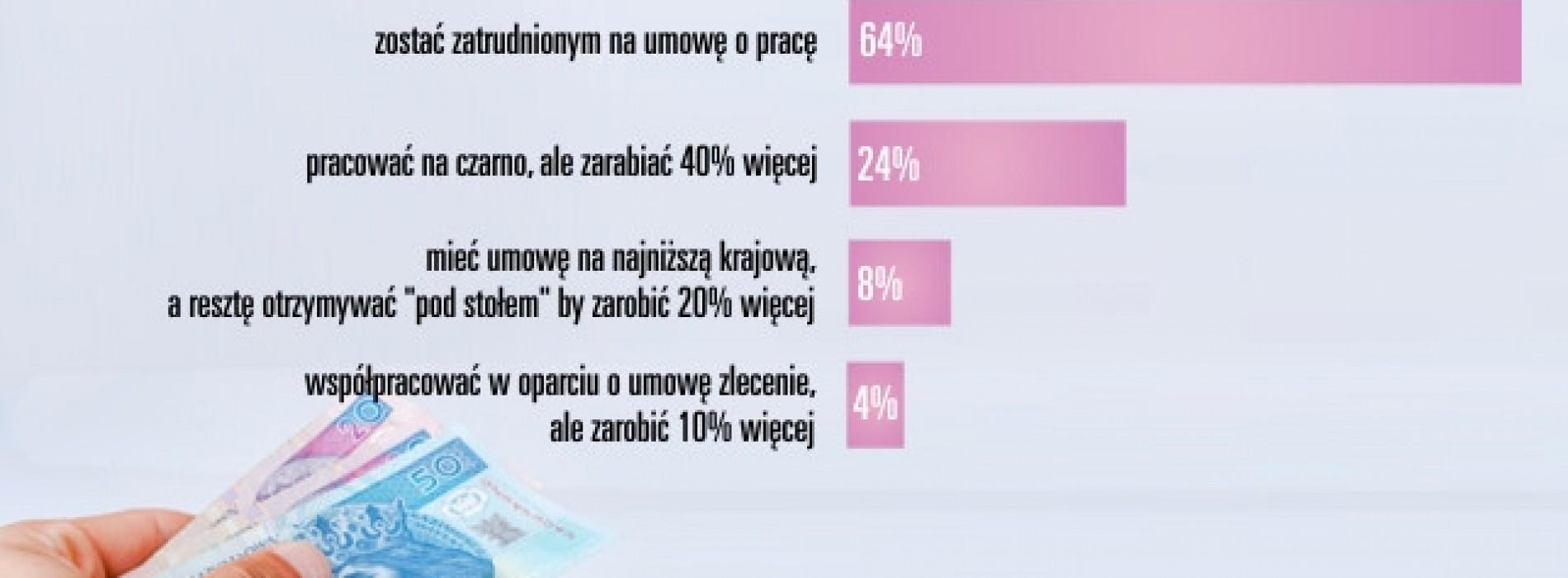 Kasa czy umowa? Co wybierają Polacy?