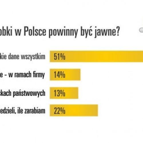 65% Polaków za tym, by zarobki były jawne