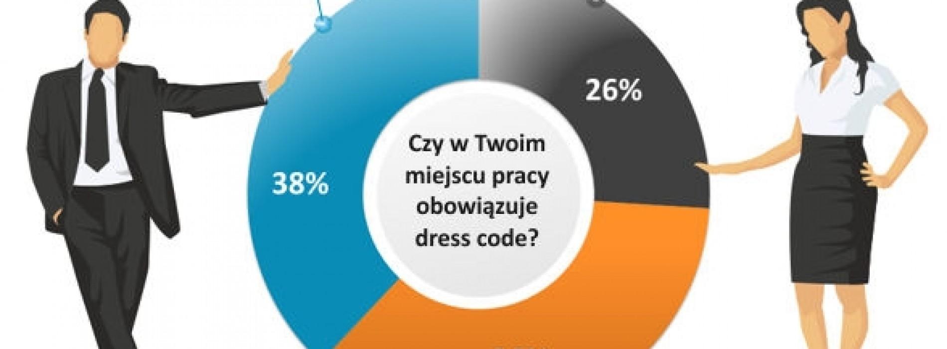 Dress code to nie znaczy zawsze to samo