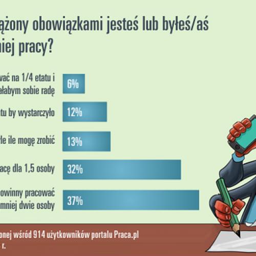 2/3 Polaków przepracowanych!